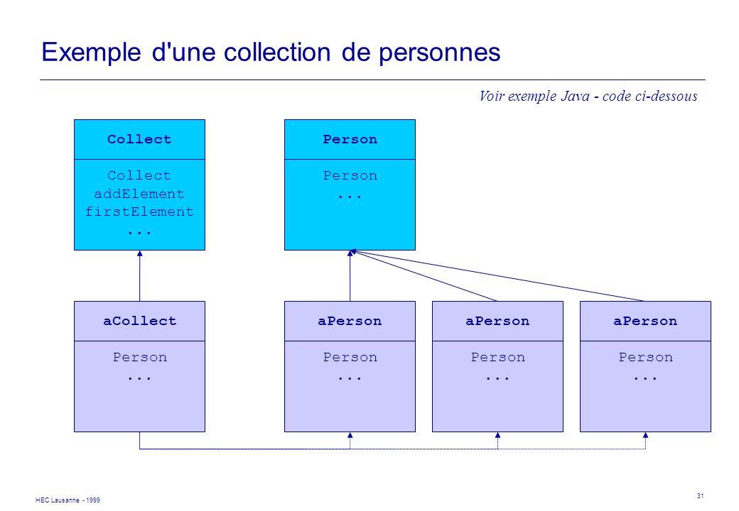 HEC Lausanne - 1999 31 Exemple d'une collection de personnes Collect addElement firstElement... Person... aPerson Person... aPerson Person... aPerson