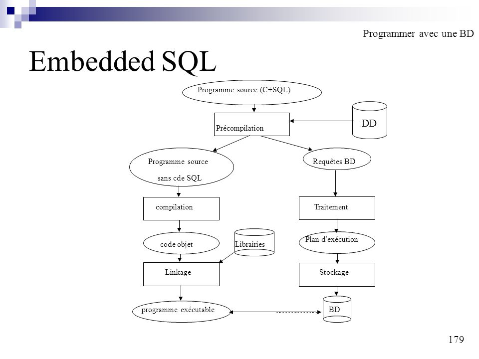 179 Embedded SQL Programme source (C+SQL) Précompilation Programme sourceRequêtes BD sans cde SQL compilationTraitement code objetLibrairies Plan d exécution LinkageStockage programme exécutableBD Programmer avec une BD DD