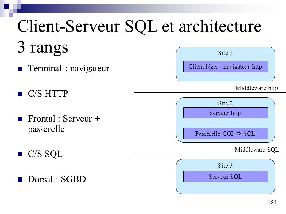 181 Client-Serveur SQL et architecture 3 rangs Terminal : navigateur C/S HTTP Frontal : Serveur + passerelle C/S SQL Dorsal : SGBD Client léger : navigateur http Serveur http Passerelle CGI SQL Serveur SQL Middleware http Middleware SQL Site 1 Site 2 Site 3