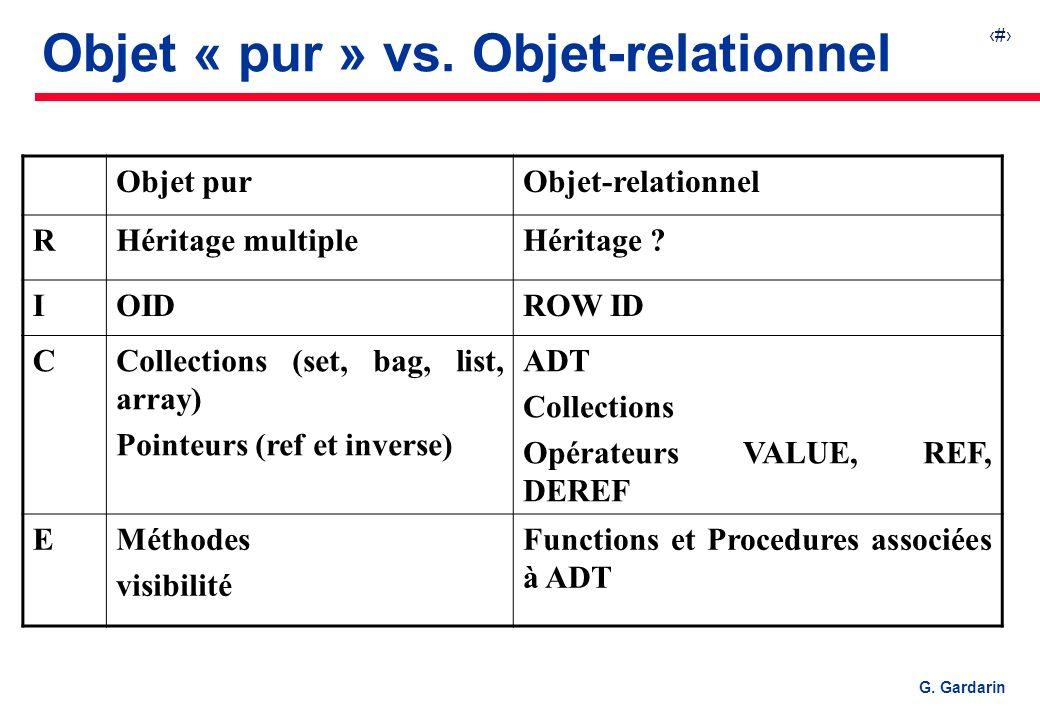 14 EQUINOXE Communications G. Gardarin Objet « pur » vs. Objet-relationnel Objet purObjet-relationnel RHéritage multipleHéritage ? IOIDROW ID CCollect