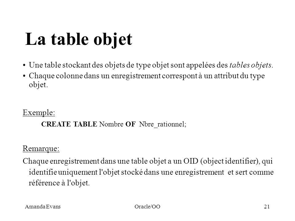 Amanda EvansOracle/OO21 La table objet Une table stockant des objets de type objet sont appelées des tables objets. Chaque colonne dans un enregistrem