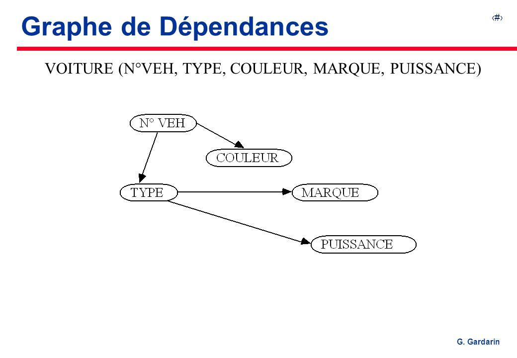 25 G. Gardarin Graphe de Dépendances VOITURE (N°VEH, TYPE, COULEUR, MARQUE, PUISSANCE)