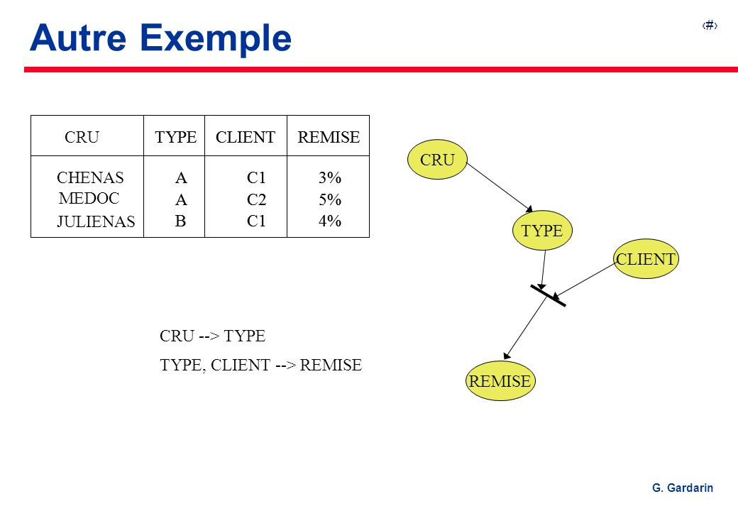 26 G. Gardarin CRU --> TYPE TYPE, CLIENT --> REMISE TYPECLIENTREMISE A A B C1 C2 C1 3% 5% 4% TYPECLIENTREMISE A A B C1 C2 C1 3% 5% 4% CRU CHENAS MEDOC
