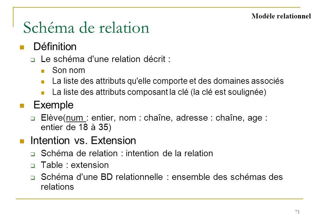 71 Schéma de relation Définition Le schéma d'une relation décrit : Son nom La liste des attributs qu'elle comporte et des domaines associés La liste d