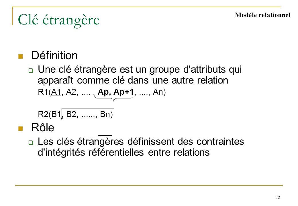 72 Clé étrangère Définition Une clé étrangère est un groupe d'attributs qui apparaît comme clé dans une autre relation R1(A1, A2,...., Ap, Ap+1,....,
