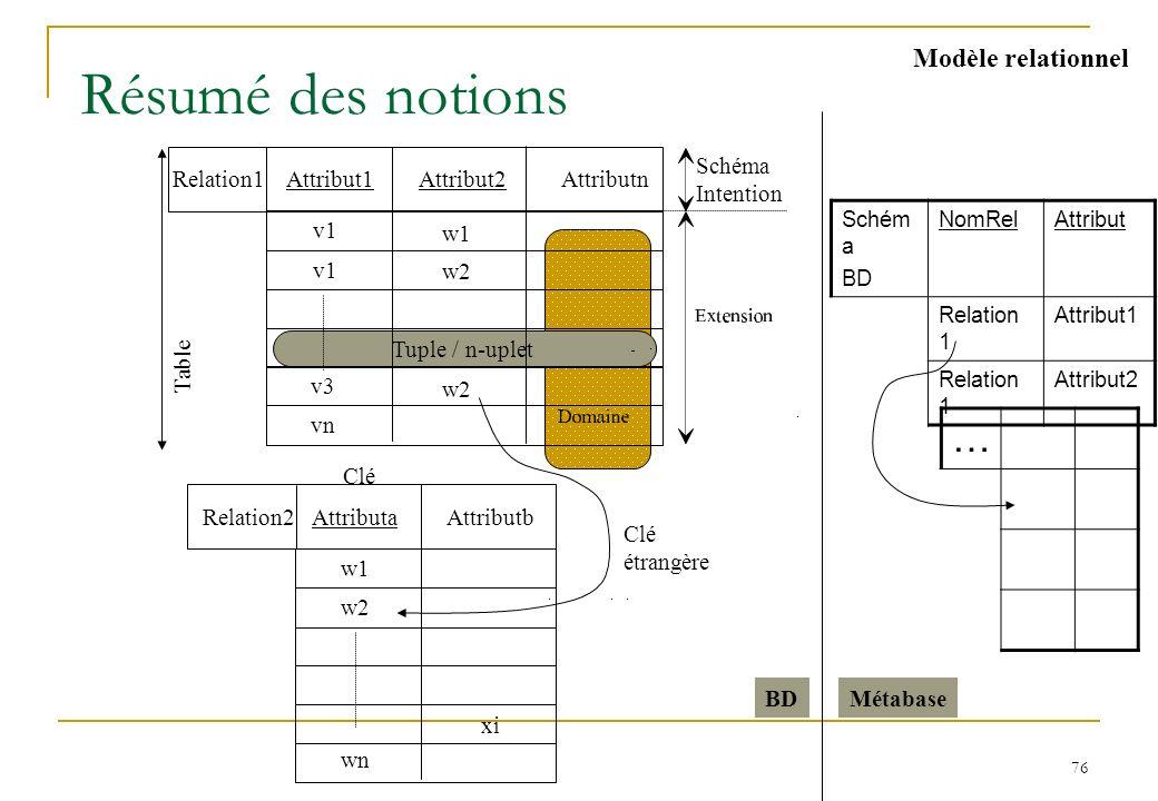76 Résumé des notions Modèle relationnel Clé Table Schéma Intention Tuple / n-uplet Relation2 Clé étrangère Relation1Attributn Attribut1 Attributa Att