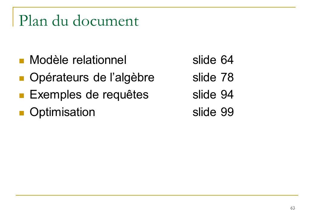 63 Plan du document Modèle relationnelslide 64 Opérateurs de lalgèbreslide 78 Exemples de requêtesslide 94 Optimisationslide 99