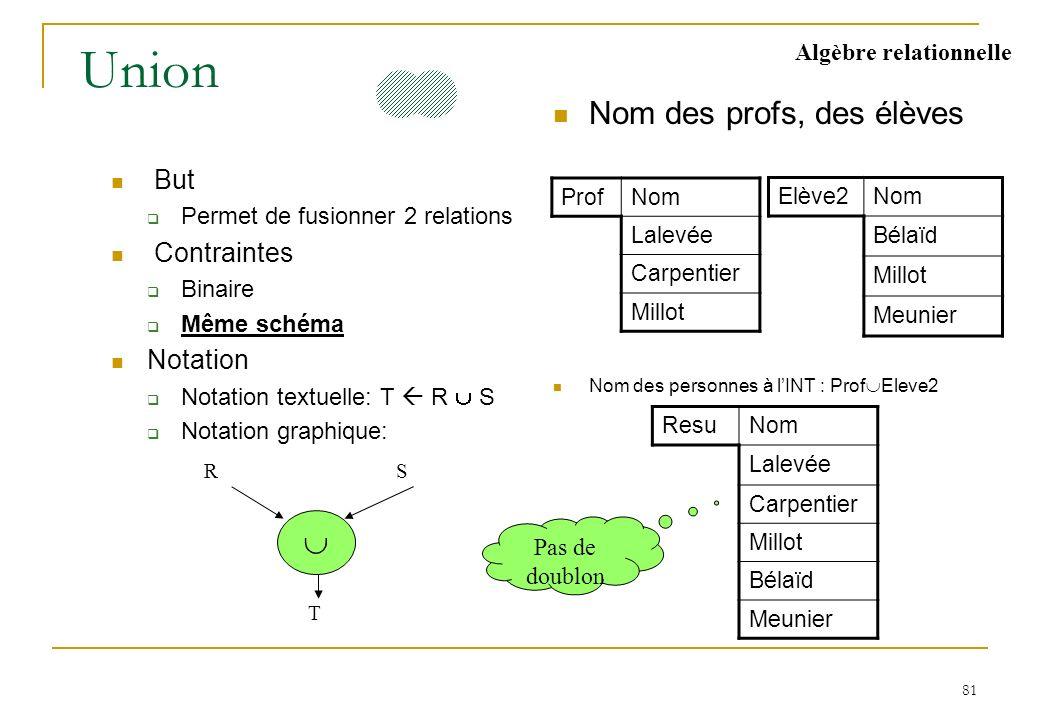81 Union But Permet de fusionner 2 relations Contraintes Binaire Même schéma Notation Notation textuelle: T R S Notation graphique: Nom des profs, des