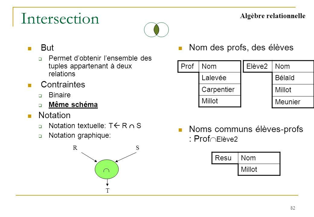 82 Intersection But Permet dobtenir lensemble des tuples appartenant à deux relations Contraintes Binaire Même schéma Notation Notation textuelle: T R