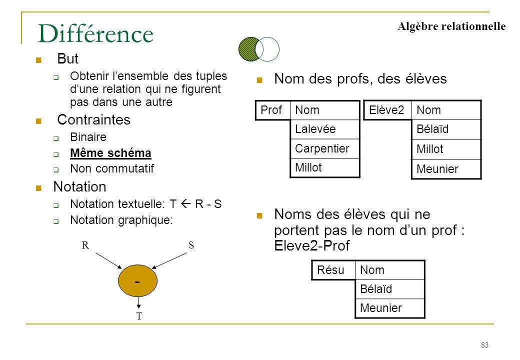 83 Différence But Obtenir lensemble des tuples dune relation qui ne figurent pas dans une autre Contraintes Binaire Même schéma Non commutatif Notatio