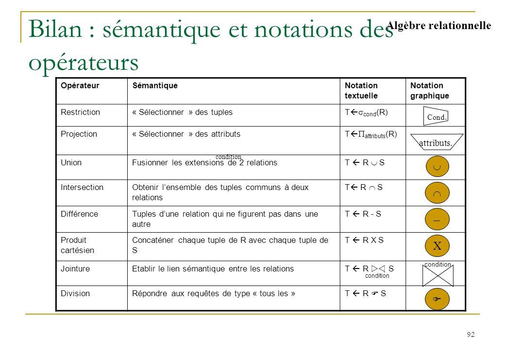 92 Bilan : sémantique et notations des opérateurs Algèbre relationnelle OpérateurSémantiqueNotation textuelle Notation graphique Restriction« Sélectio