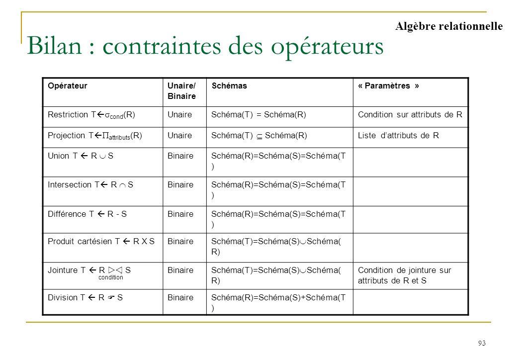 93 Bilan : contraintes des opérateurs Algèbre relationnelle OpérateurUnaire/ Binaire Schémas« Paramètres » Restriction T cond (R) UnaireSchéma(T) = Sc