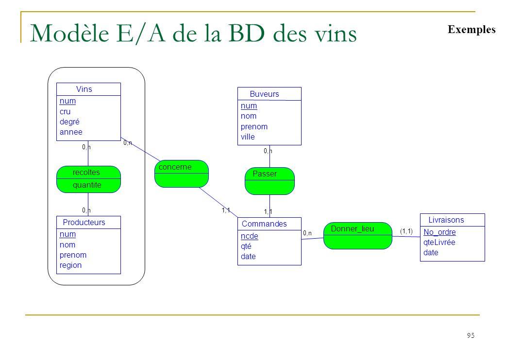 95 Modèle E/A de la BD des vins 0,n 1,1 (1,1) 0,n 1,1 0,n Vins num cru degré annee Producteurs num nom prenom region recoltes Livraisons No_ordre qteL