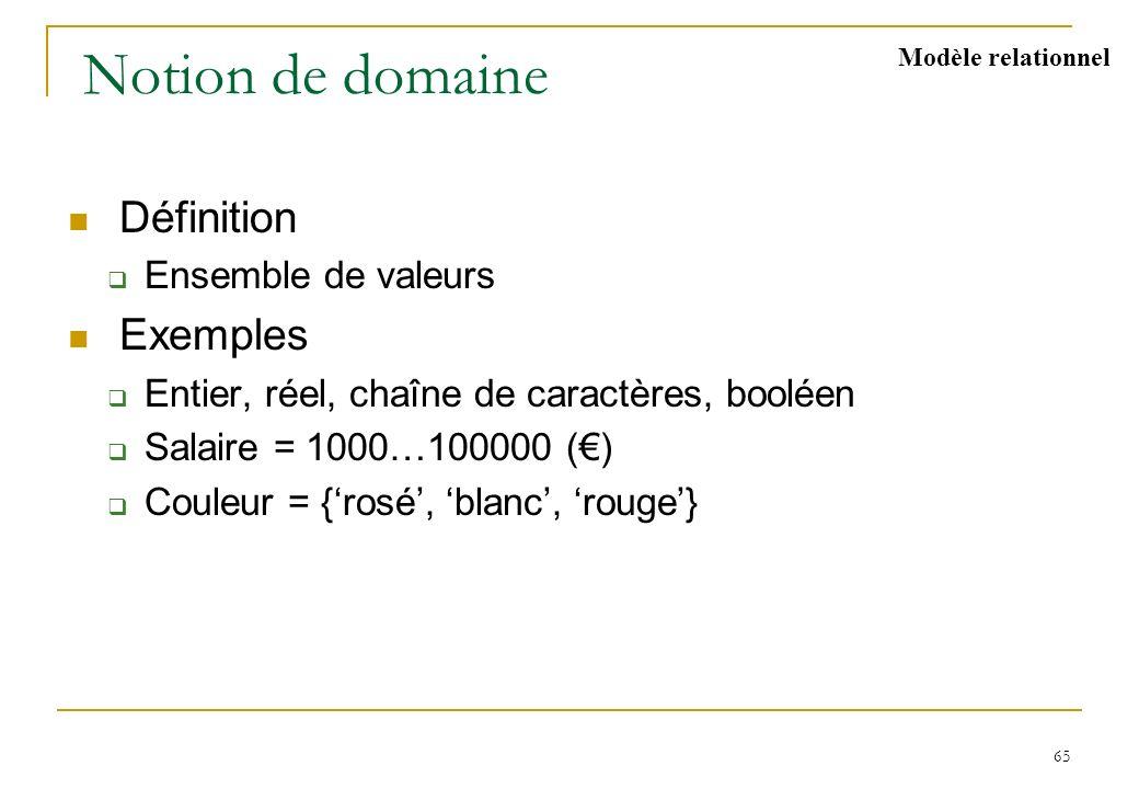 65 Notion de domaine Définition Ensemble de valeurs Exemples Entier, réel, chaîne de caractères, booléen Salaire = 1000…100000 () Couleur = {rosé, bla