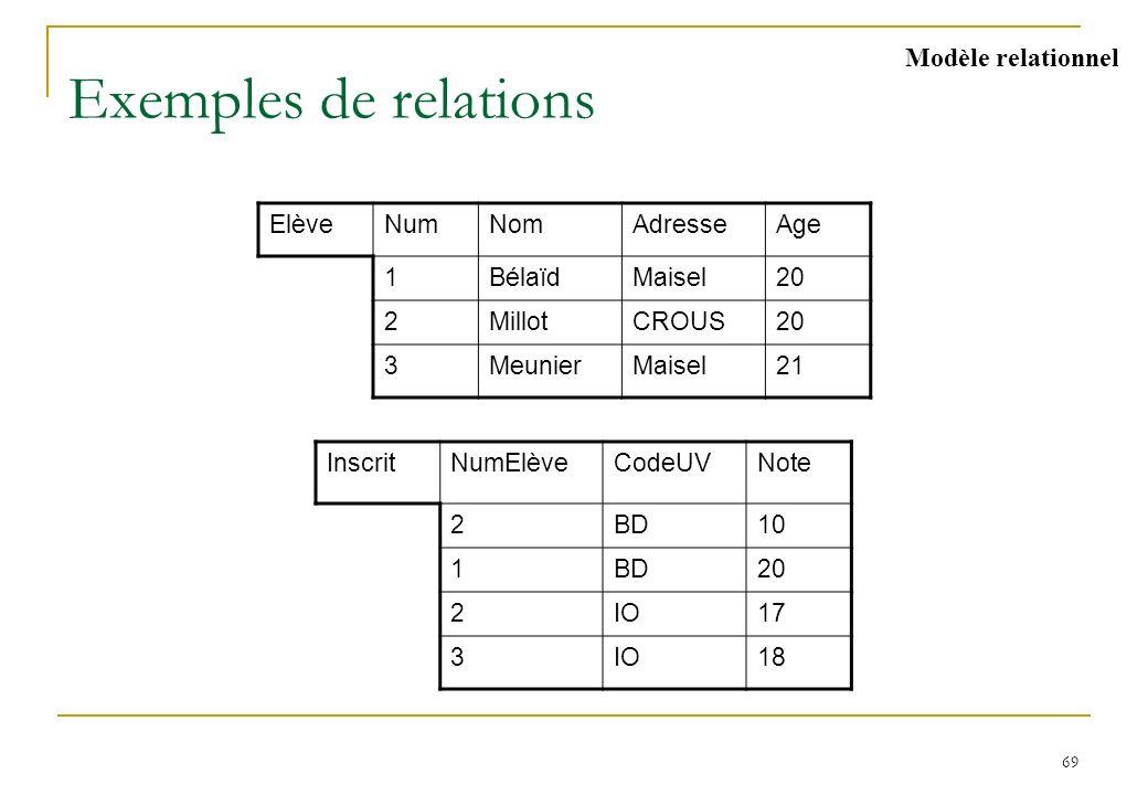 69 Exemples de relations ElèveNumNomAdresseAge 1BélaïdMaisel20 2MillotCROUS20 3MeunierMaisel21 InscritNumElèveCodeUVNote 2BD10 1BD20 2IO17 3IO18 Modèl