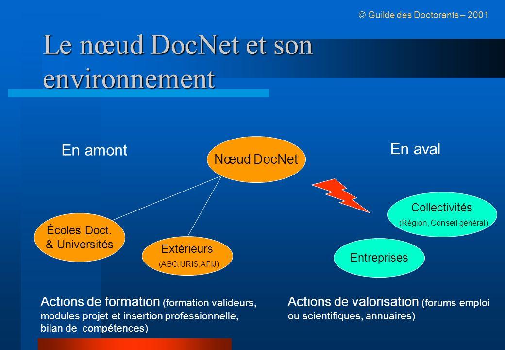 Le nœud DocNet et son environnement © Guilde des Doctorants – 2001 Nœud DocNet Écoles Doct.