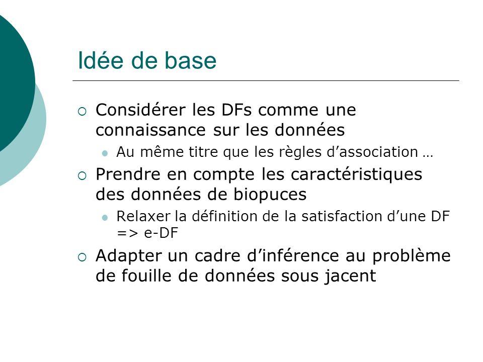 Idée de base Considérer les DFs comme une connaissance sur les données Au même titre que les règles dassociation … Prendre en compte les caractéristiq
