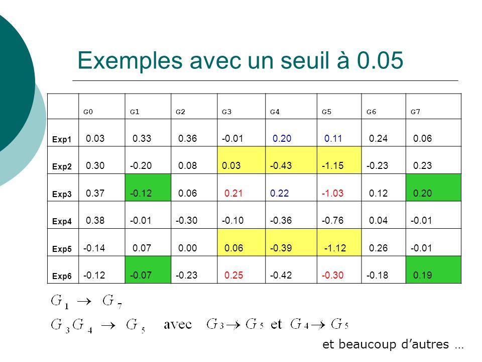 Exemples avec un seuil à 0.05 G0G1G2G3G4G5G6G7 Exp1 0.03 0.33 0.36-0.01 0.20 0.11 0.24 0.06 Exp2 0.30-0.20 0.080.03-0.43-1.15-0.23 0.23 Exp3 0.37-0.12