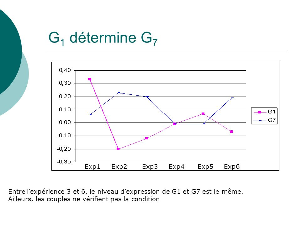 G 1 détermine G 7 Exp1 Exp2 Exp3 Exp4 Exp5 Exp6 Entre lexpérience 3 et 6, le niveau dexpression de G1 et G7 est le même. Ailleurs, les couples ne véri