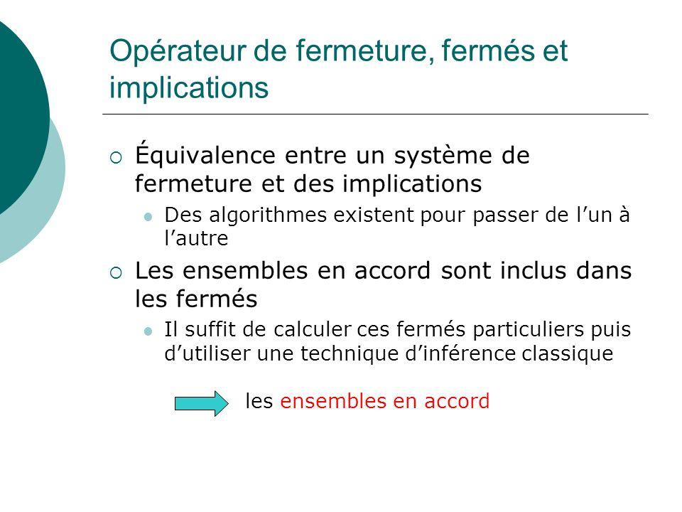 Opérateur de fermeture, fermés et implications Équivalence entre un système de fermeture et des implications Des algorithmes existent pour passer de l