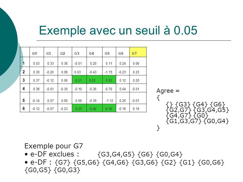 Exemple avec un seuil à 0.05 G0G1G2G3G4G5G6G7 1 0.03 0.33 0.36-0.01 0.20 0.11 0.24 0.06 2 0.30-0.20 0.080.03-0.43-1.15-0.23 0.23 3 0.37-0.12 0.06 0.21