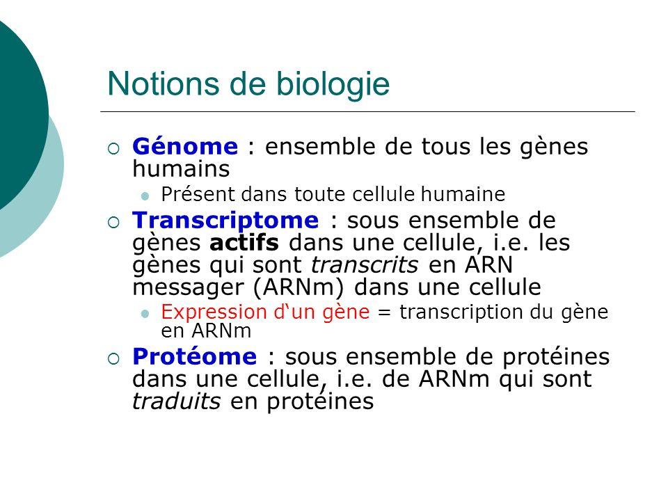 Notions de biologie Génome : ensemble de tous les gènes humains Présent dans toute cellule humaine Transcriptome : sous ensemble de gènes actifs dans