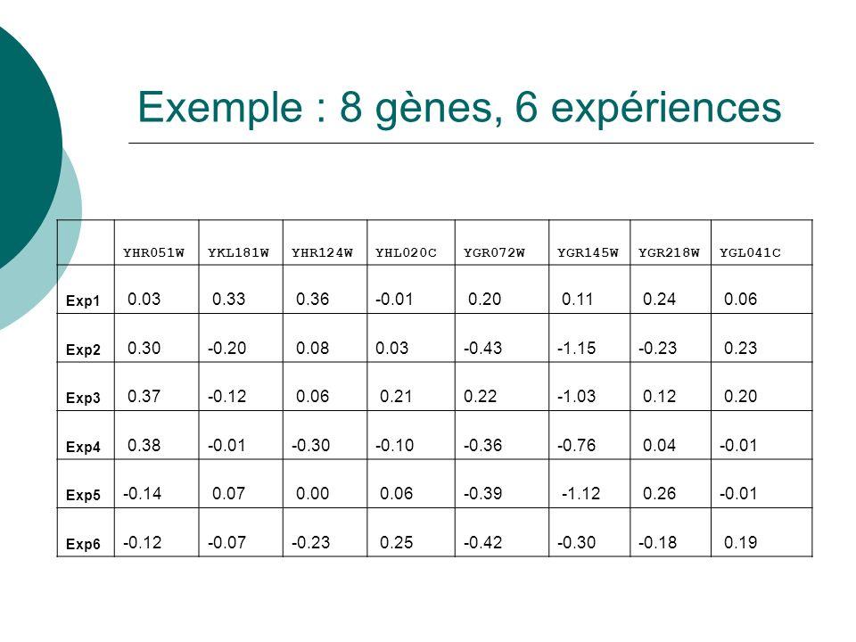 Exemple : 8 gènes, 6 expériences YHR051WYKL181WYHR124WYHL020CYGR072WYGR145WYGR218WYGL041C Exp1 0.03 0.33 0.36-0.01 0.20 0.11 0.24 0.06 Exp2 0.30-0.20