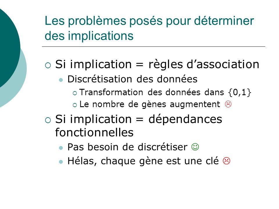 Les problèmes posés pour déterminer des implications Si implication = règles dassociation Discrétisation des données Transformation des données dans {