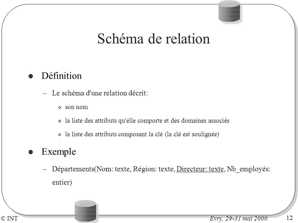 © INT 12 Evry, 29-31 mai 2000 Schéma de relation Définition –Le schéma d'une relation décrit: v son nom v la liste des attributs qu'elle comporte et d