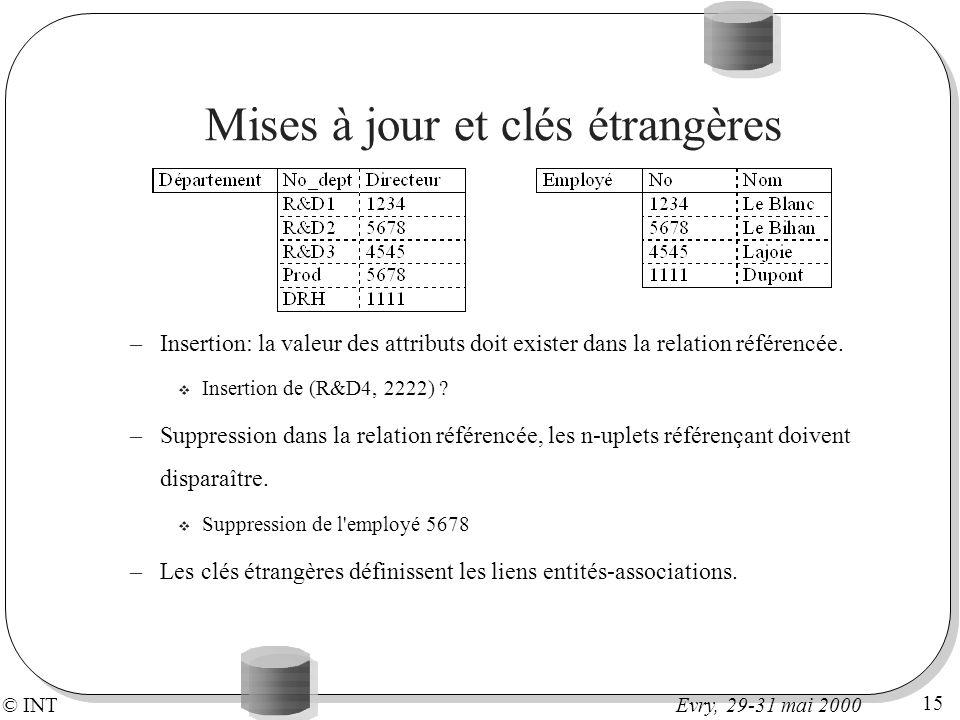 © INT 15 Evry, 29-31 mai 2000 Mises à jour et clés étrangères –Insertion: la valeur des attributs doit exister dans la relation référencée. v Insertio