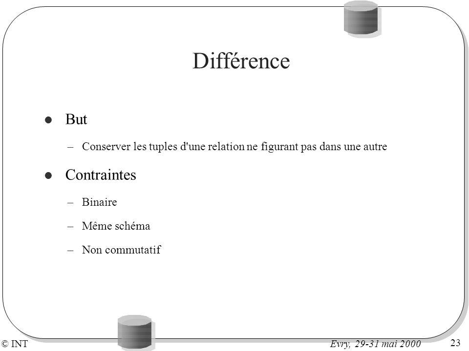 © INT 23 Evry, 29-31 mai 2000 Différence But –Conserver les tuples d'une relation ne figurant pas dans une autre Contraintes –Binaire –Même schéma –No