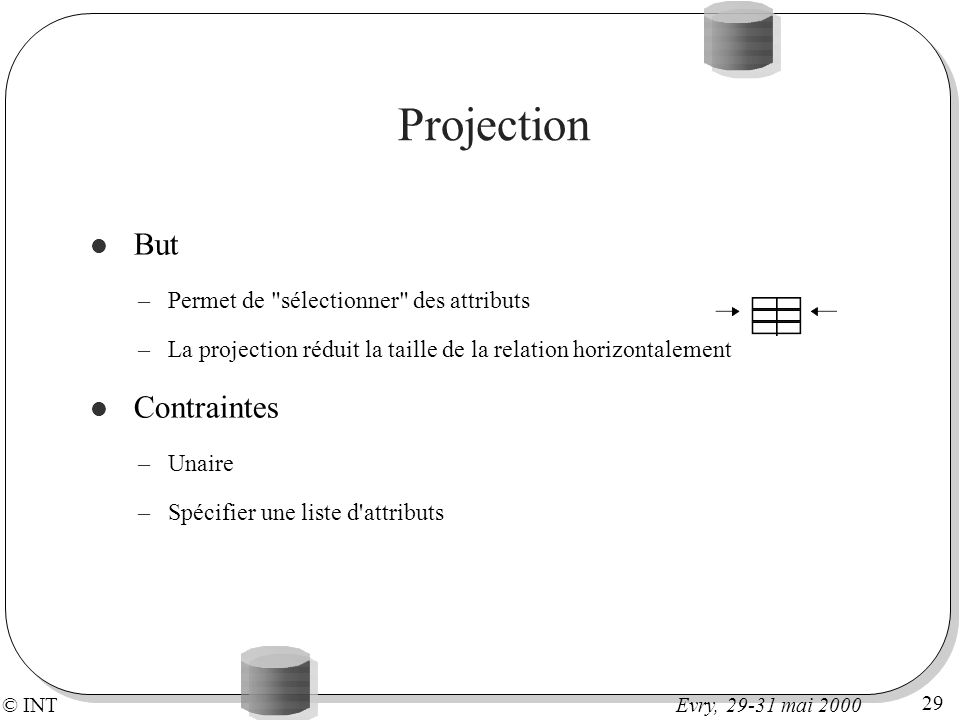 © INT 29 Evry, 29-31 mai 2000 Projection But –Permet de