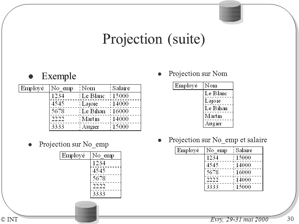 © INT 30 Evry, 29-31 mai 2000 Projection (suite) Exemple Projection sur No_emp Projection sur Nom Projection sur No_emp et salaire