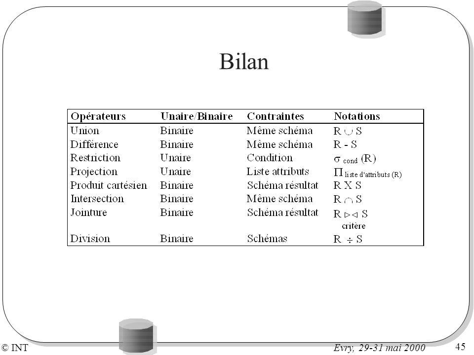 © INT 45 Evry, 29-31 mai 2000 Bilan