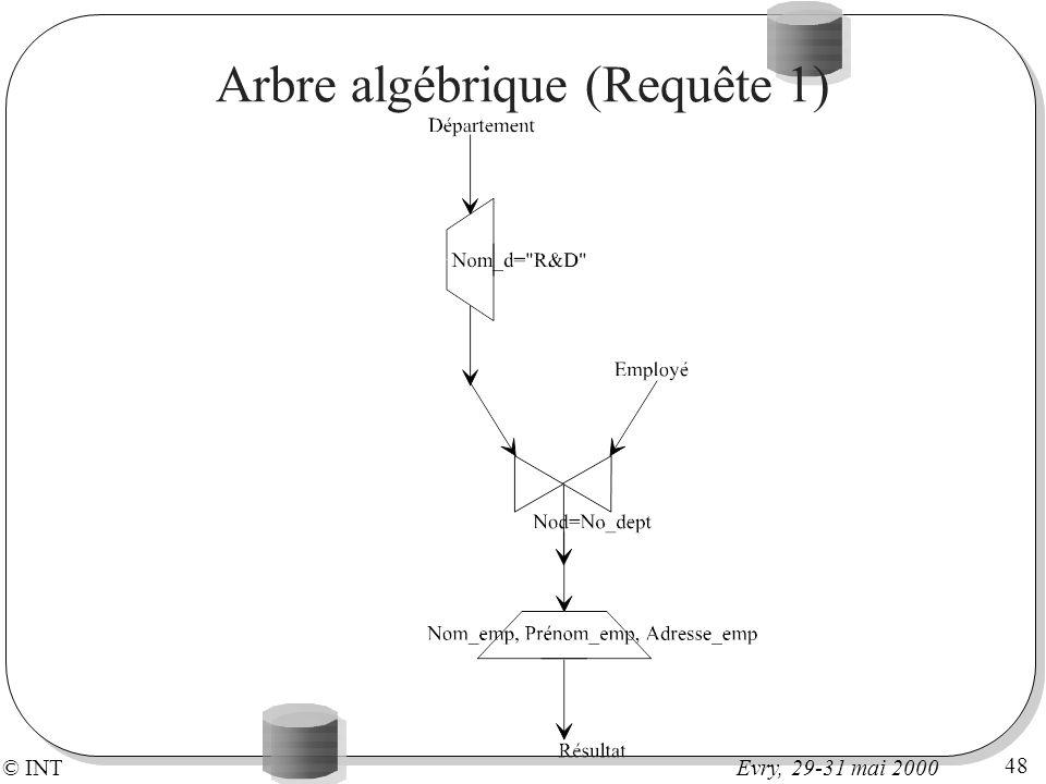 © INT 48 Evry, 29-31 mai 2000 Arbre algébrique (Requête 1)