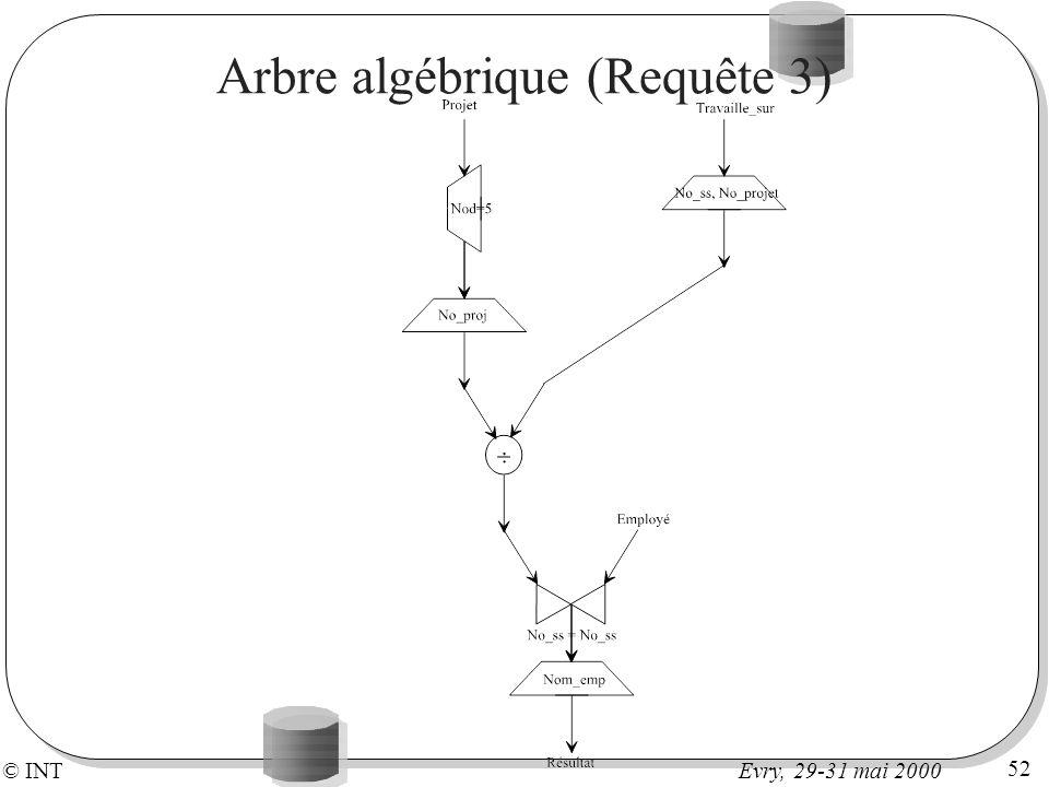 © INT 52 Evry, 29-31 mai 2000 Arbre algébrique (Requête 3)