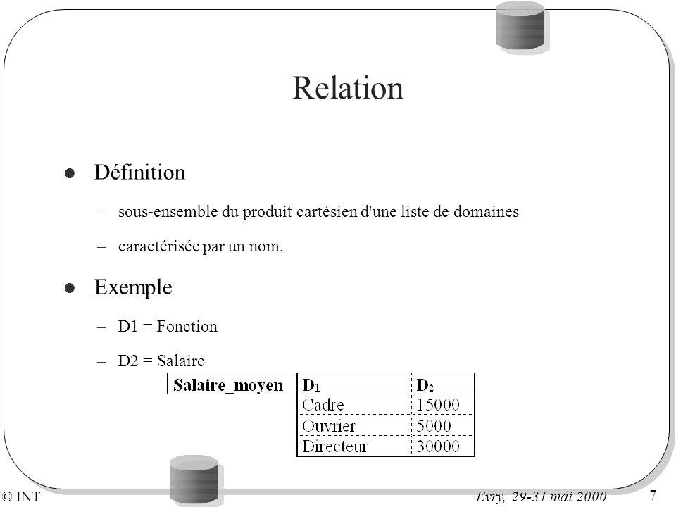 © INT 7 Evry, 29-31 mai 2000 Relation Définition –sous-ensemble du produit cartésien d'une liste de domaines –caractérisée par un nom. Exemple –D1 = F