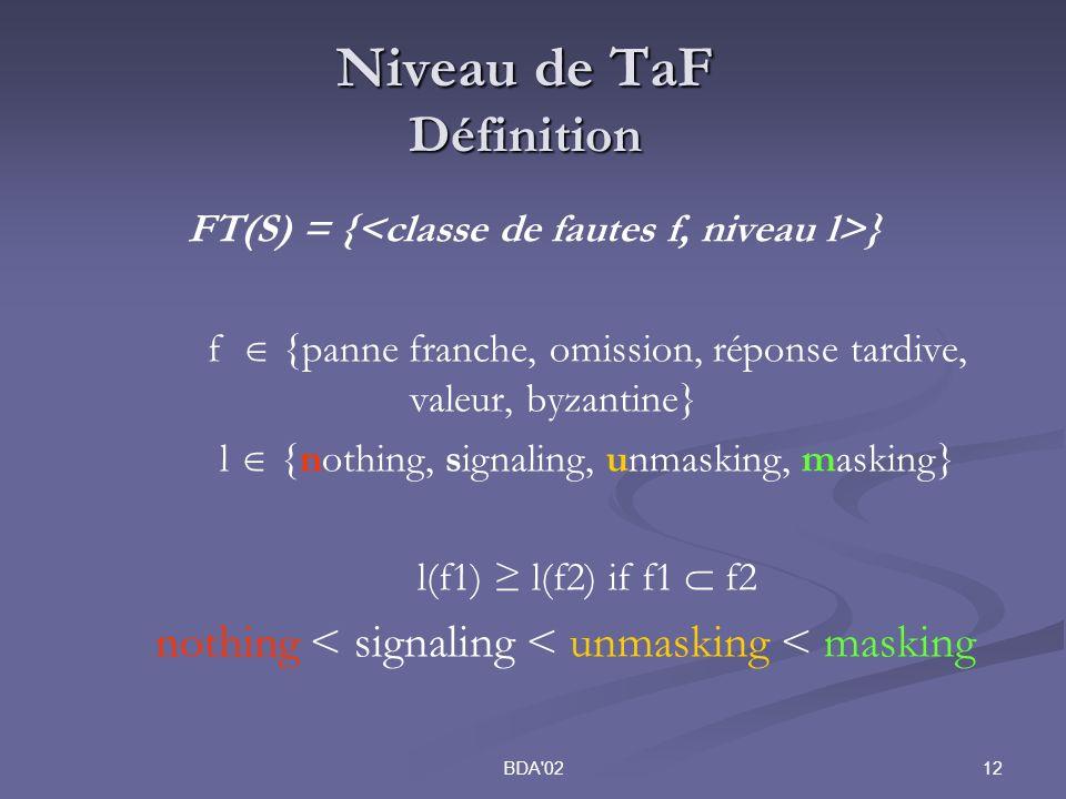 12BDA 02 Niveau de TaF Définition FT(S) = { } f {panne franche, omission, réponse tardive, valeur, byzantine} l {nothing, signaling, unmasking, masking} l(f1) l(f2) if f1 f2 nothing < signaling < unmasking < masking