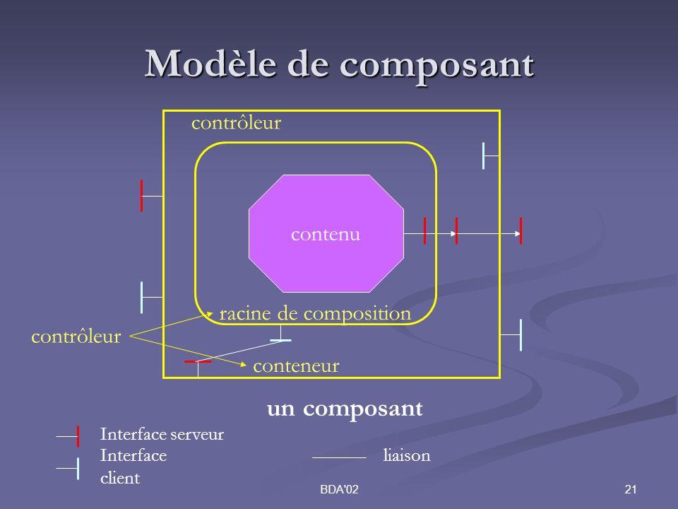 21BDA 02 Modèle de composant contenu racine de composition conteneur Interface serveur Interface client liaison contrôleur un composant contrôleur