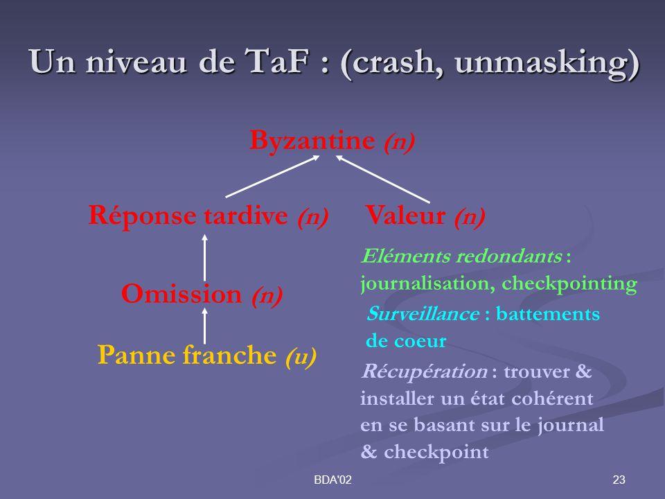 23BDA 02 Un niveau de TaF : (crash, unmasking) Byzantine (n) Valeur (n) Réponse tardive (n) Omission (n) Panne franche (u) Surveillance : battements de coeur Eléments redondants : journalisation, checkpointing Récupération : trouver & installer un état cohérent en se basant sur le journal & checkpoint