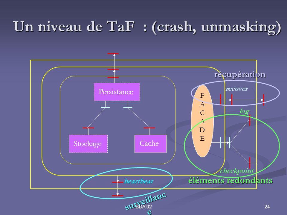 24BDA 02 Un niveau de TaF : (crash, unmasking) Stockage Persistance Cache recover heartbeat checkpoint FACADEFACADE log surveillanc e récupération éléments redondants