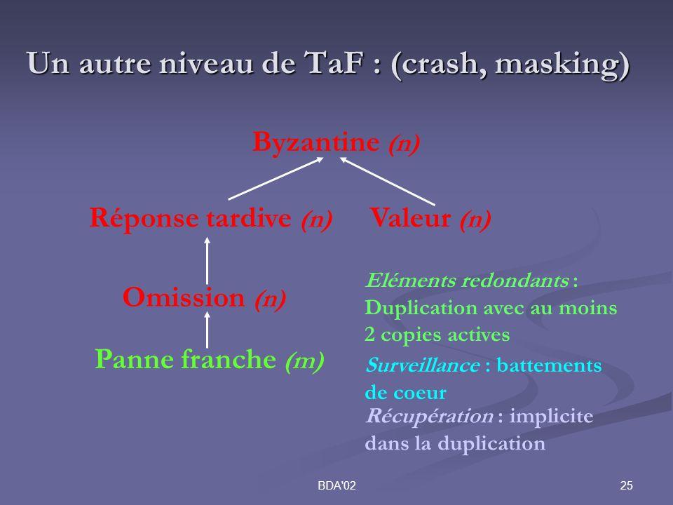 25BDA 02 Un autre niveau de TaF : (crash, masking) Byzantine (n) Valeur (n) Réponse tardive (n) Omission (n) Panne franche (m) Surveillance : battements de coeur Eléments redondants : Duplication avec au moins 2 copies actives Récupération : implicite dans la duplication