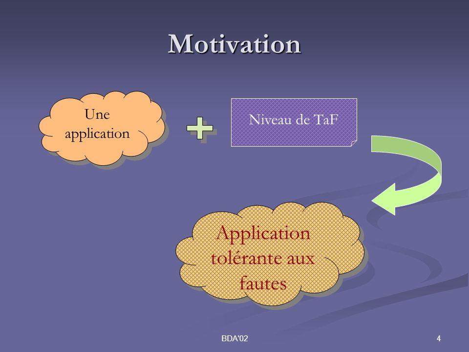 4BDA 02 Motivation Une application Niveau de TaF Application tolérante aux fautes