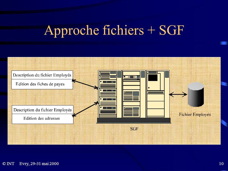 © INTEvry, 29-31 mai 2000 10 Approche fichiers + SGF