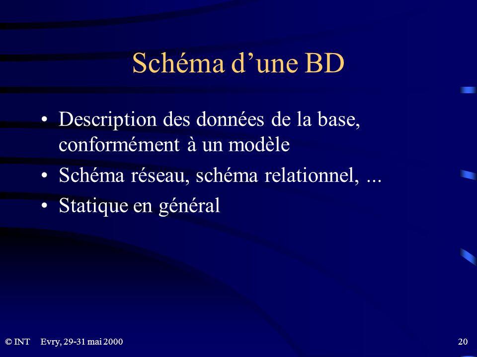 © INTEvry, 29-31 mai 2000 20 Schéma dune BD Description des données de la base, conformément à un modèle Schéma réseau, schéma relationnel,... Statiqu
