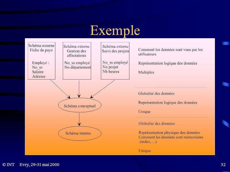 © INTEvry, 29-31 mai 2000 32 Exemple