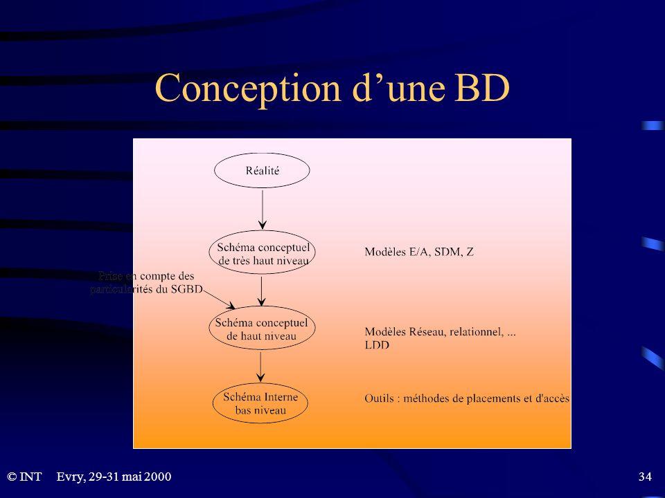 © INTEvry, 29-31 mai 2000 34 Conception dune BD