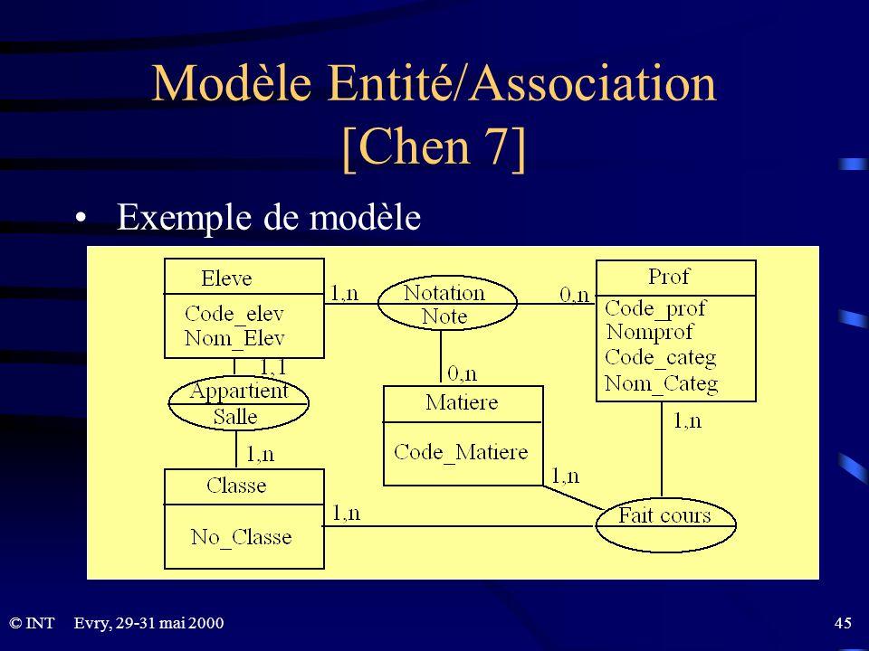 © INTEvry, 29-31 mai 2000 45 Modèle Entité/Association [Chen 7] Exemple de modèle