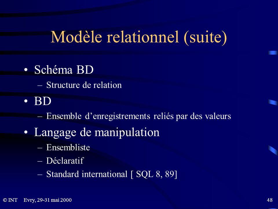© INTEvry, 29-31 mai 2000 48 Modèle relationnel (suite) Schéma BD –Structure de relation BD –Ensemble denregistrements reliés par des valeurs Langage