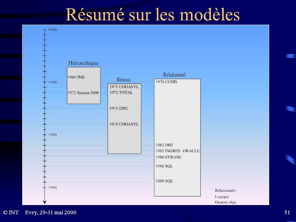 © INTEvry, 29-31 mai 2000 51 Résumé sur les modèles